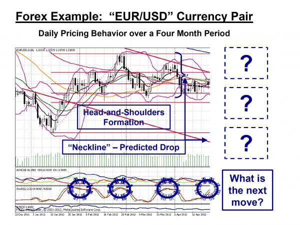 EURUSD example head and shoulders
