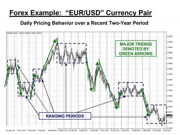 EURUSD Currency pair graph